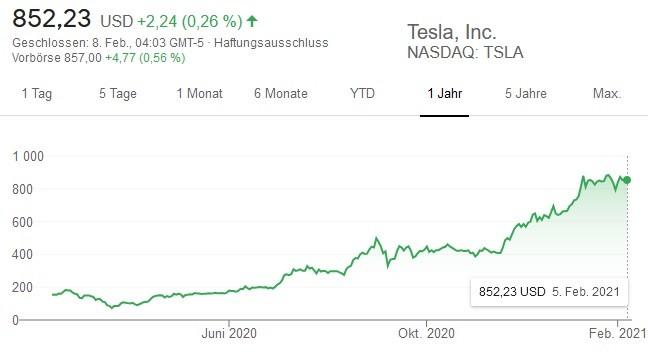 Tesla Aktie – Gewinn und Umsatz 2020